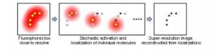 Super-resolution-microscopy-STORM-scheme-principle