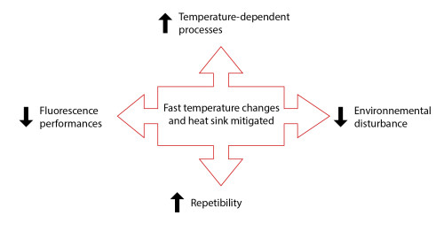 Figure 2: Main advantages arising from the possibility to rapidly changes temperatures with high accuracy (avoiding heat sink effect caused by immersion oil).