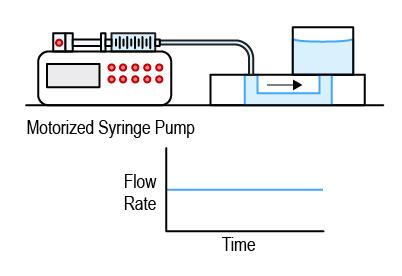 Fig. 7: Scheme of a motorized syringe pump