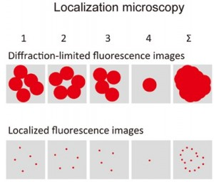Super-resolution-microscopy-PALM-principle-localization-microscopy