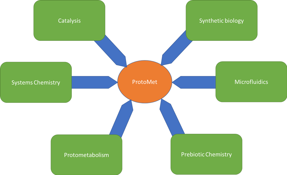 H2020 PROGRAM | ProtoMet